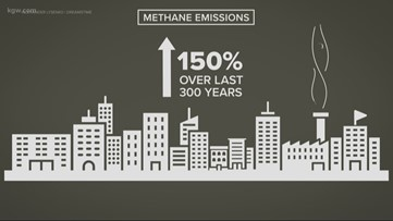 Fossil fuel industry releasing more methane into atmosphere than initially thought, OSU study finds