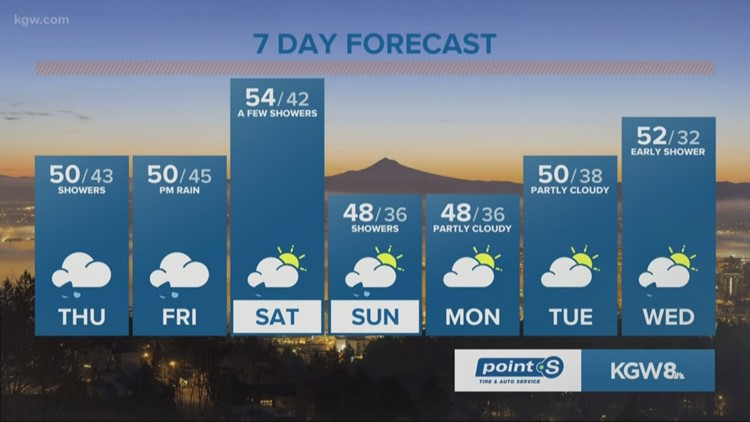 Rain tapers off tonight, returns Friday