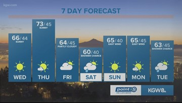 KGW Noon forecast 4-24-19