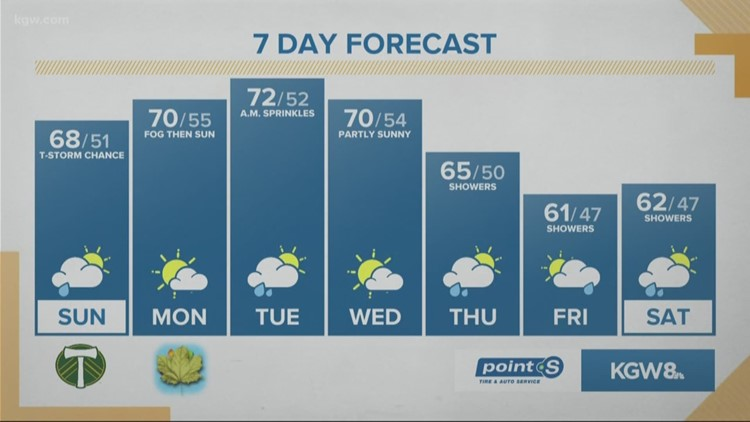 KGW Sunrise forecast 9-22-19