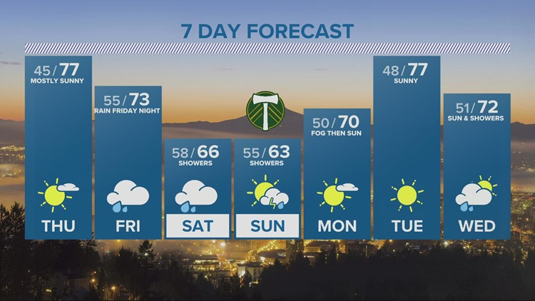 Sun Thursday, clouds Friday but rain holds off until Friday night