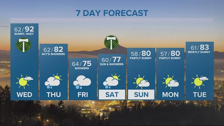 Hot again Wednesday, cooler Thursday, showers Friday