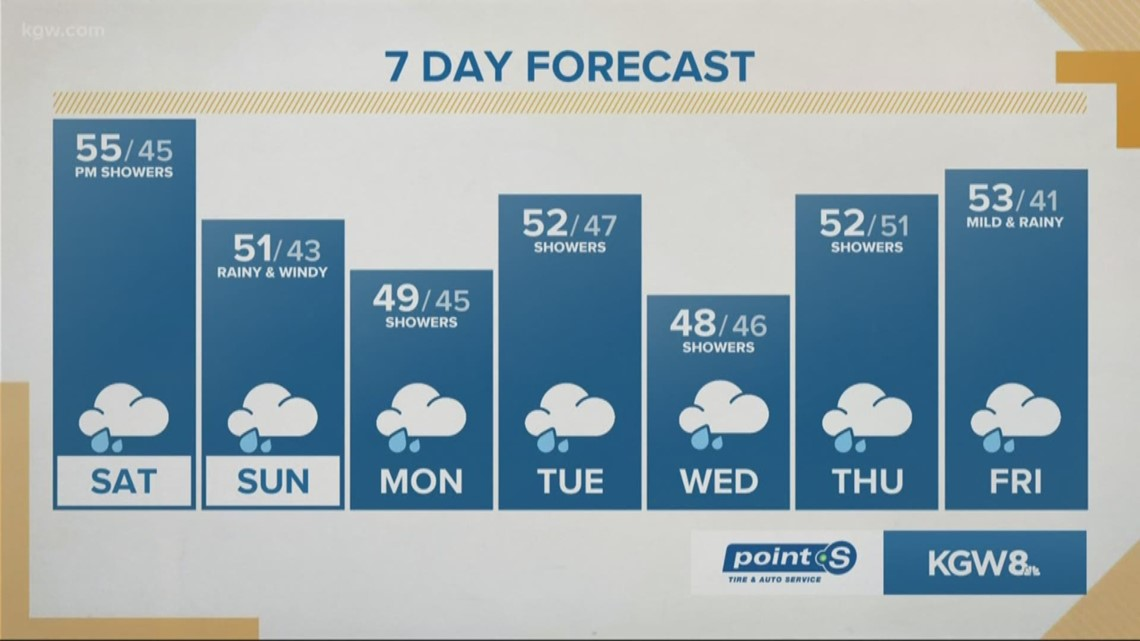 A rainy and mild start to the weekend