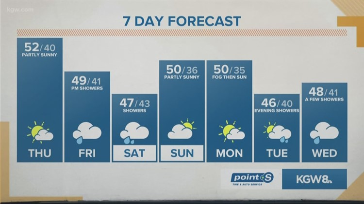 Needed showers on track for Friday afternoon and Saturday