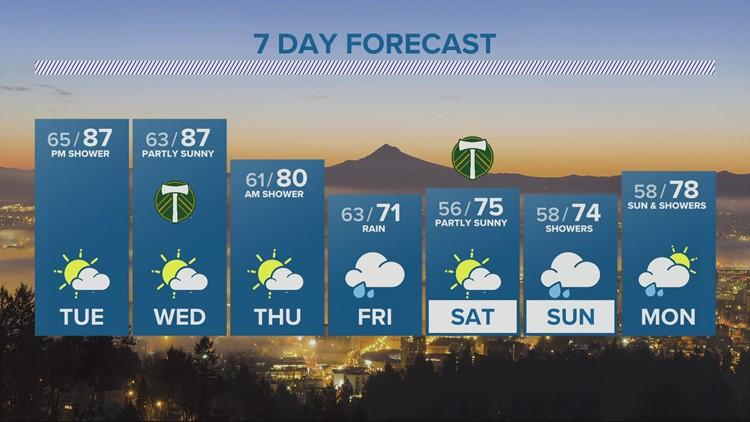 KGW evening forecast 8-2-21