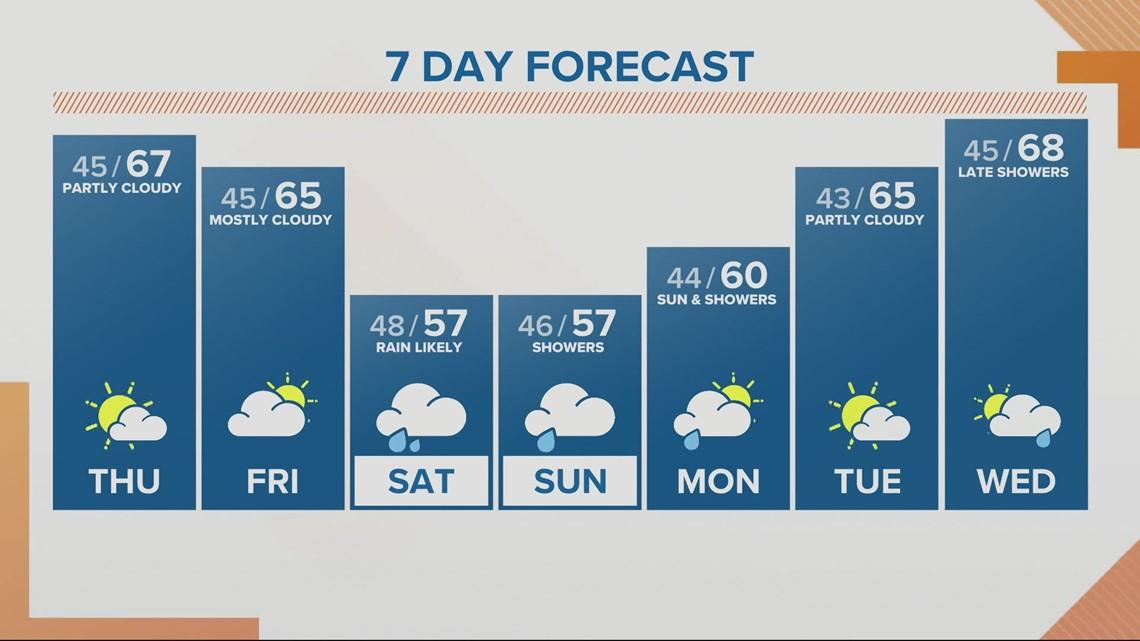 KGW sunrise forecast 4-22-21