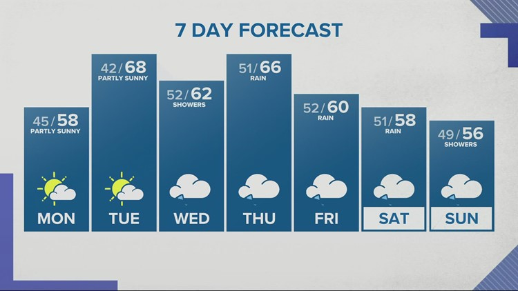 The week ahead starts dry then turns pretty wet