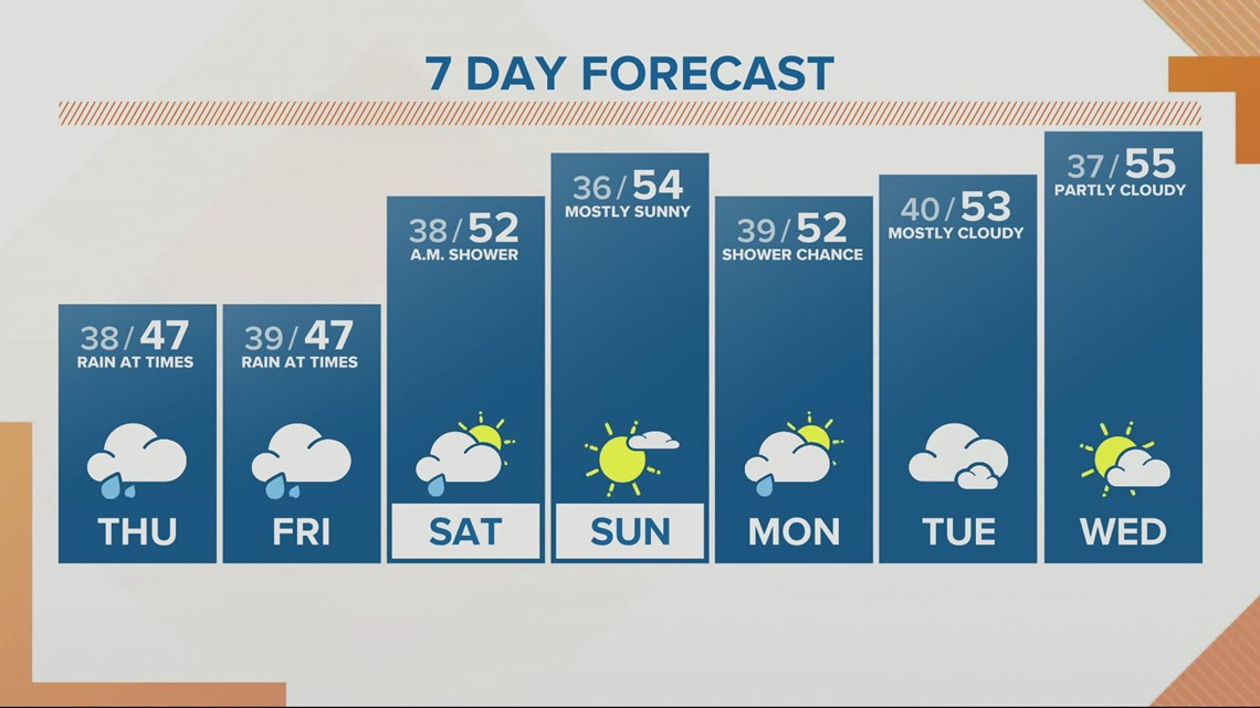 KGW sunrise forecast 2-25-21