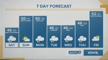 KGW Sunrise forecast 1-18-20
