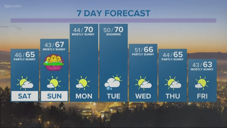 Rain ends overnight, the weekend will be warm and dry