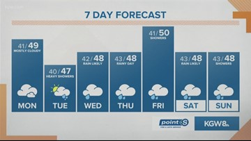 KGW Noon weather forecast 1-20-20