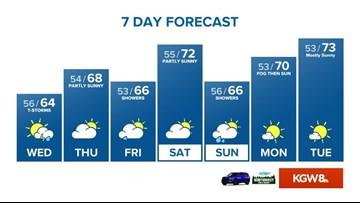 KGW Sunrise forecast: 9-17-19