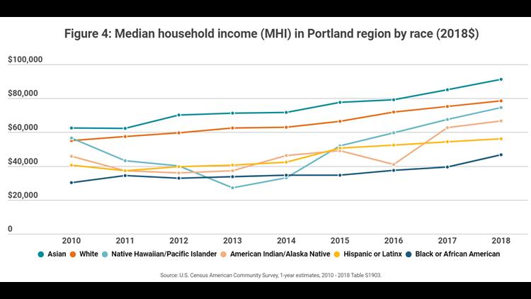 Median household income in Portland region by race