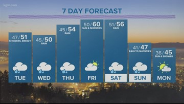 Another wet, warm and windy week