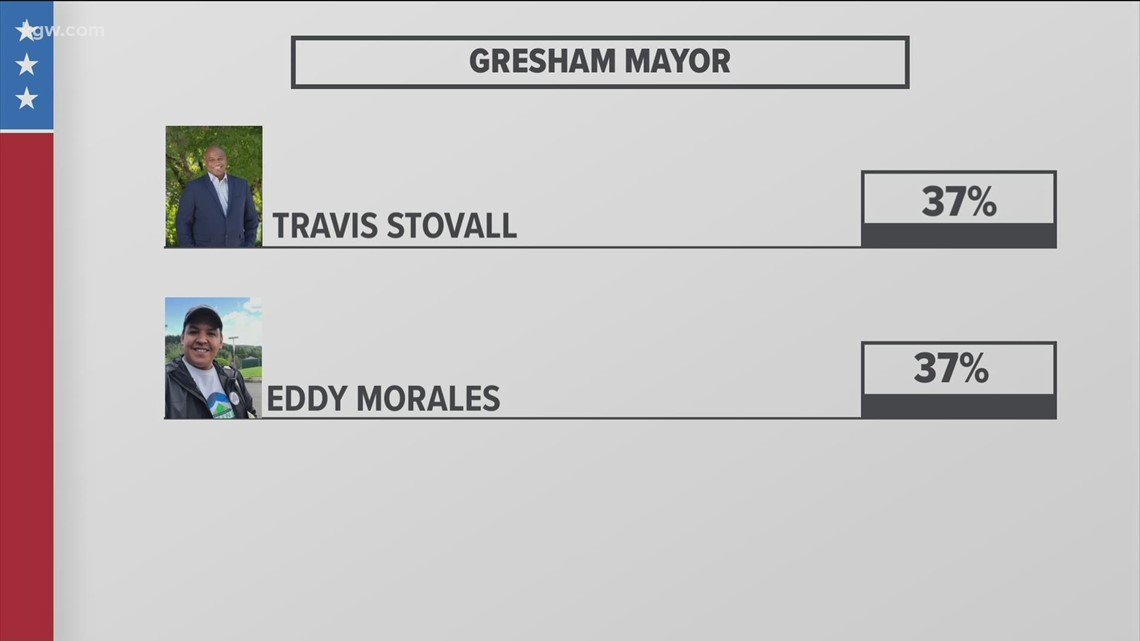 Straight Talk: Gresham mayor's race comes down to the wire