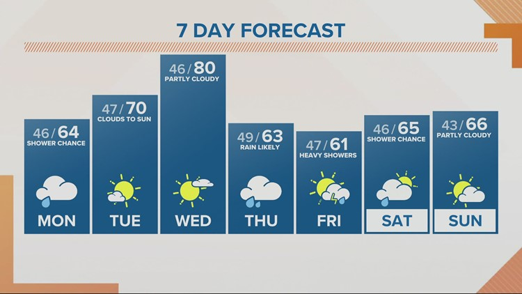 KGW noon forecast 5-3-21