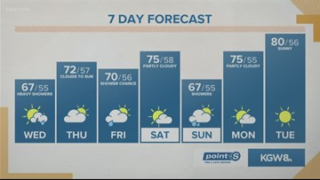 KGW Noon forecast 9-18-19