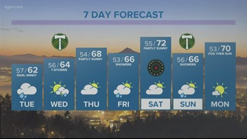 Portland weather: A wet week ahead after a record-setting Sunday rainfall