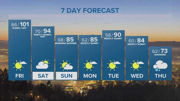 KGW evening forecast 7-29-21
