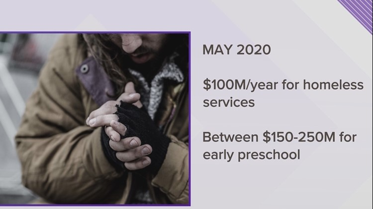 Potential measures on the May 2020 ballot in the Portland area