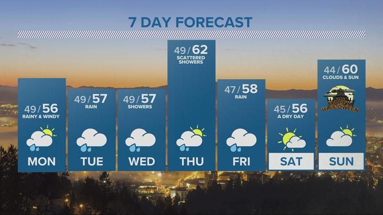 KGW evening forecast: 10-24-21