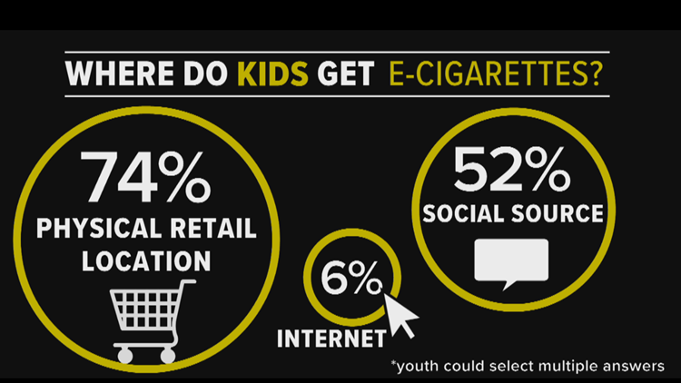 Where do kids get e-cigarettes?