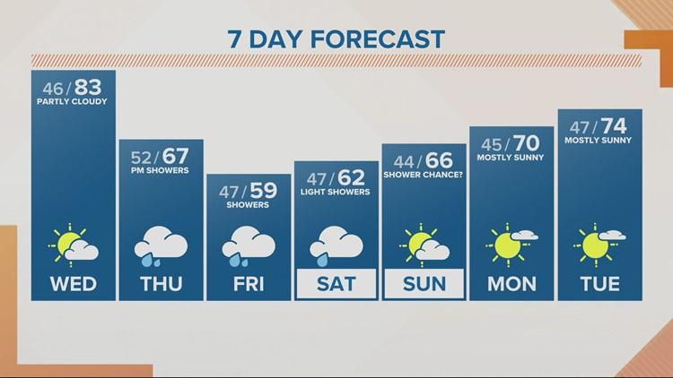 KGW Sunrise forecast 5-5-21