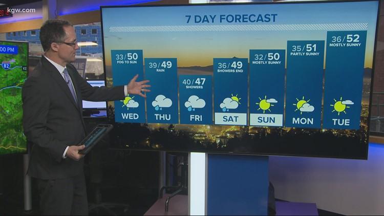 KGW evening forecast 2-23-21
