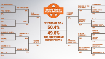 March Movie Madness: The Championship