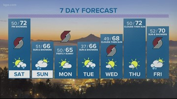 KGW evening forecast 5-17-19