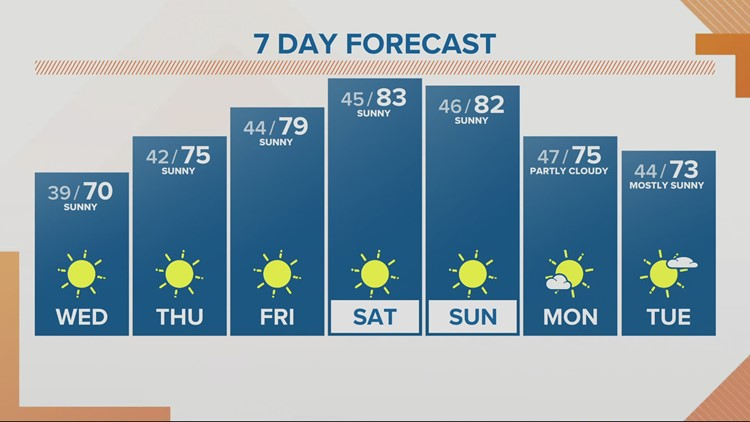 KGW noon forecast 4-14-21