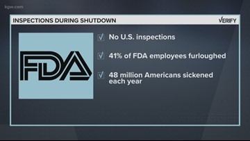 VERIFY: Is the FDA conducting food inspections during the shutdown?