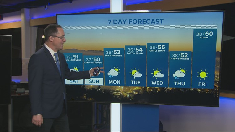 A few showers but a mainly dry weekend