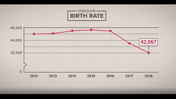 Why Oregon women aren't having more babies