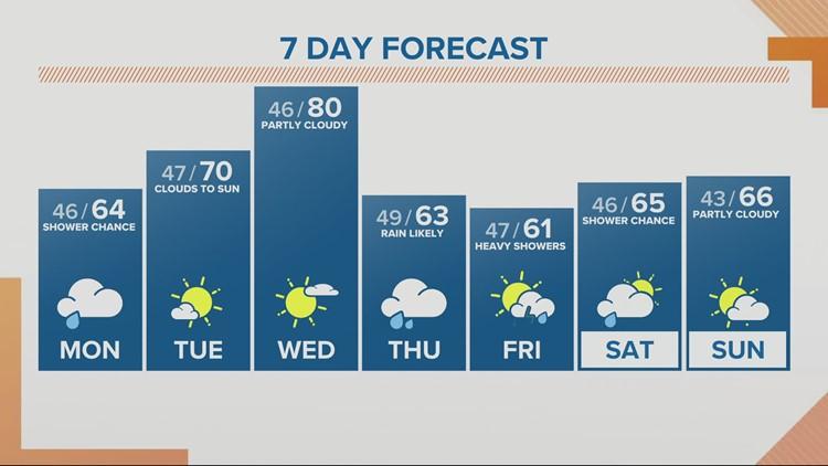 KGW Sunrise forecast 5-3-21
