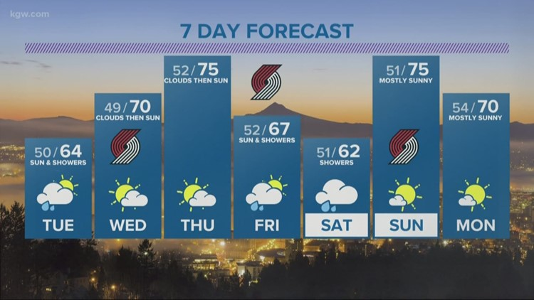 Dry weather returns Tuesday after overnight showers