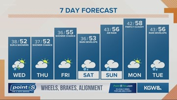 KGW Sunrise forecast 4-1-20