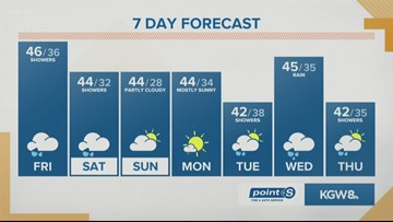 KGW Noon forecast 2-15-19