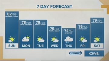 KGW Sunrise forecast 7-14-19