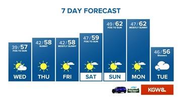 KGW Sunrise forecast: 11-5-19