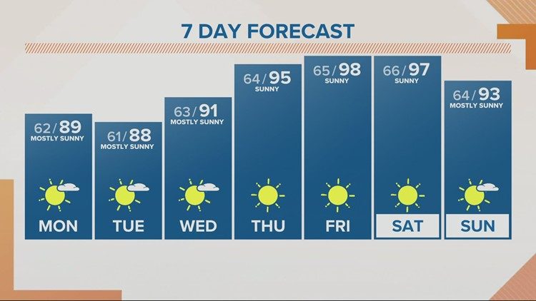 A hot finish to July with upper 90s later this week