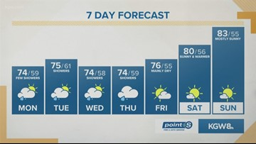 KGW noon forecast 7-15-19