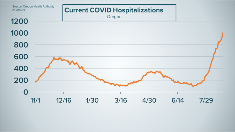 1,000 COVID patients hospitalized in Oregon as delta variant surge continues