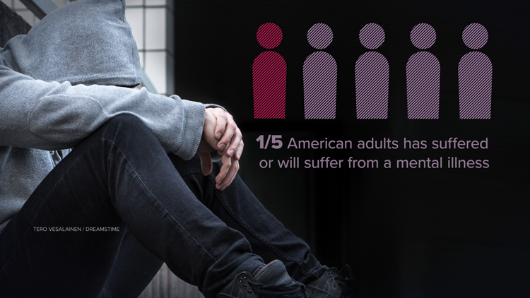 1/5 American adults suffer from mental illness