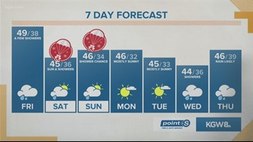 KGW noon forecast 12-13-19
