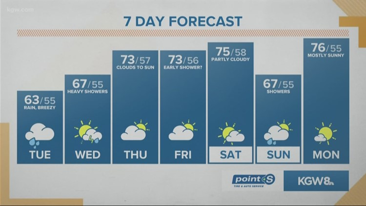 Morning rain, lighter than expected, heavy pm showers in the forecast