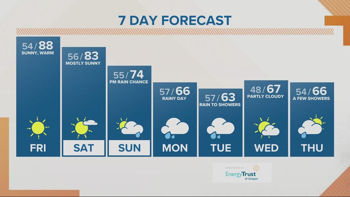 KGW sunrise forecast 9-24-21