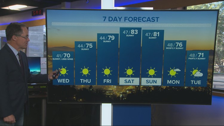 Much warmer than normal, staying dry