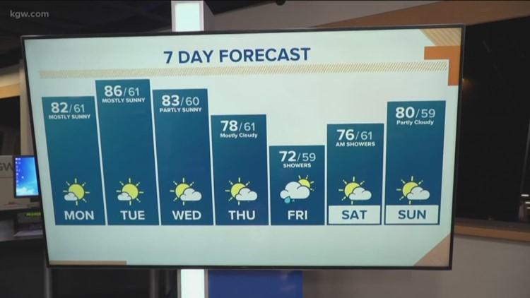 KGW Sunrise forecast: 8-12-19