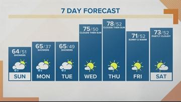 KGW Sunrise forecast 5-19-19